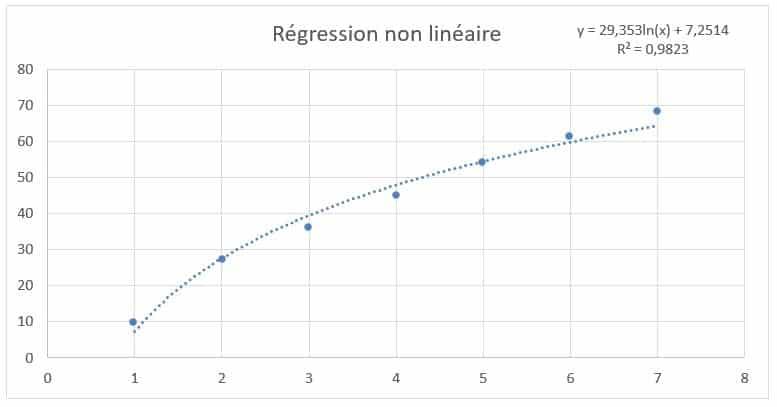 régression non linéaire