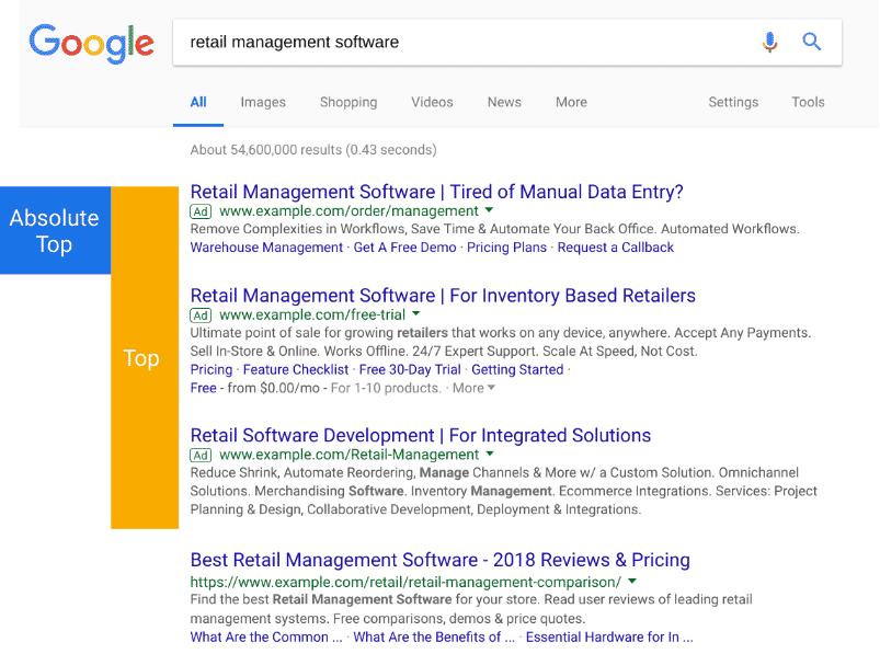 position des annonces google ads