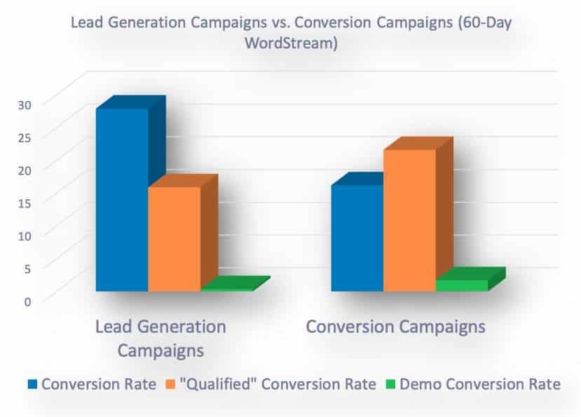 lead ads facebook (qualité)