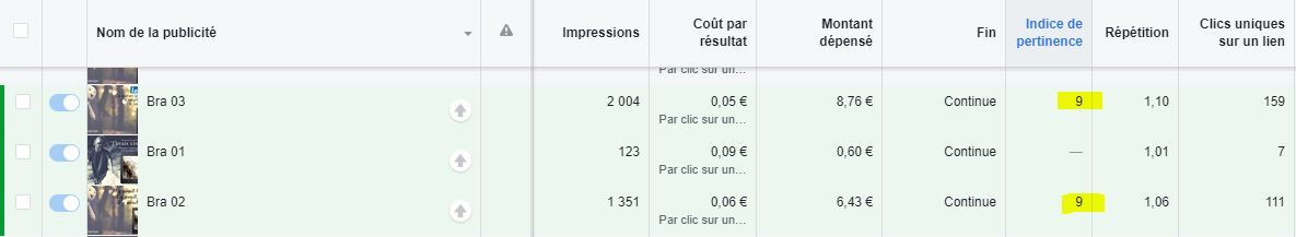 indice de pertinence facebook Ads