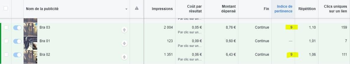 indice de pertinence facebook Ads