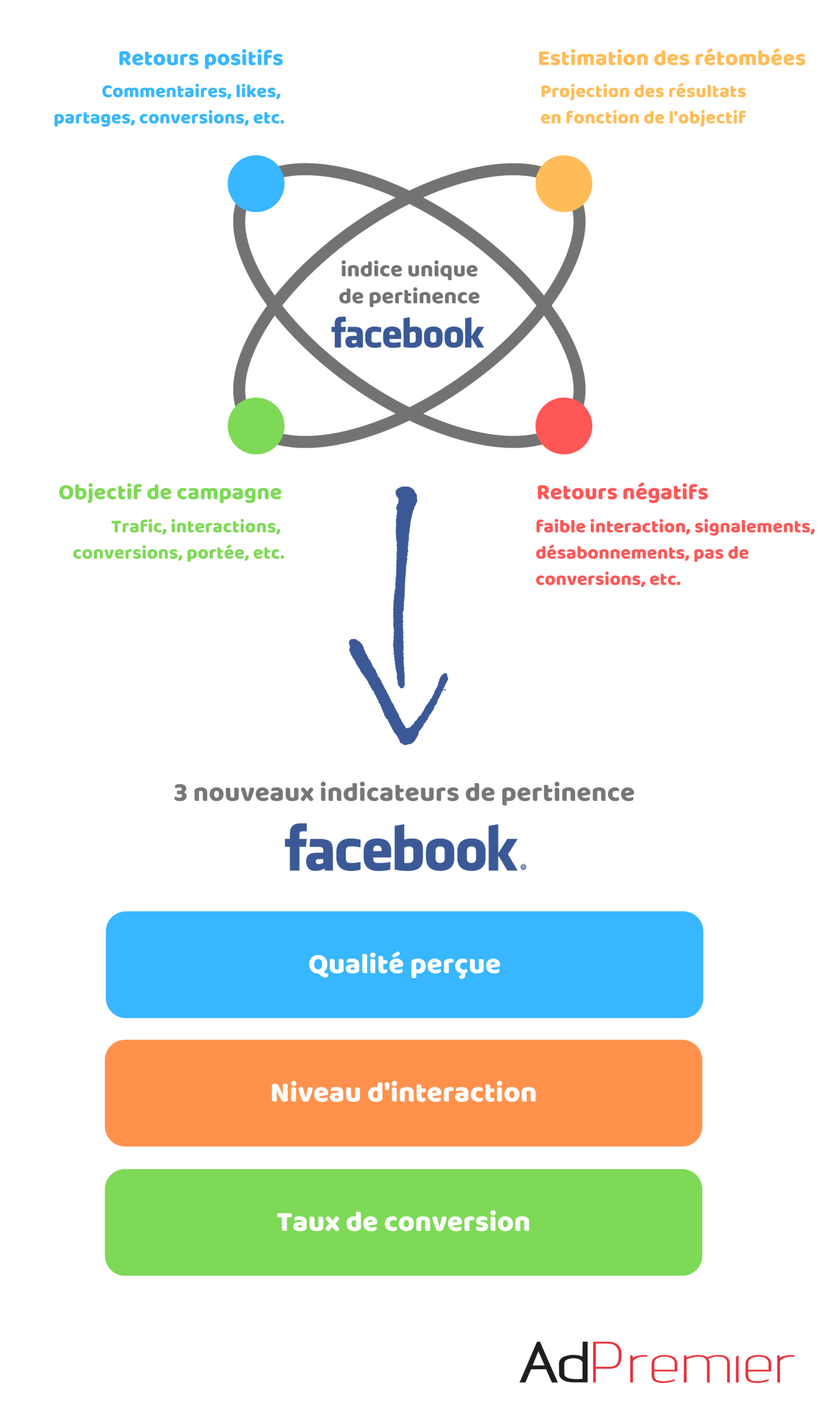 indicateurs de pertinence facebook ads