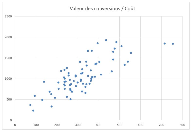 nuage de points conversions cout