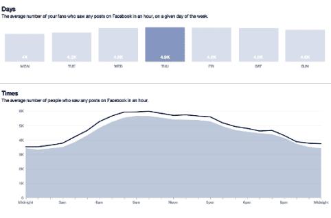meilleure heure pour publier sur facebook