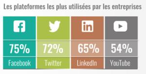 Les médias sociaux les plus utilisés par les entreprises