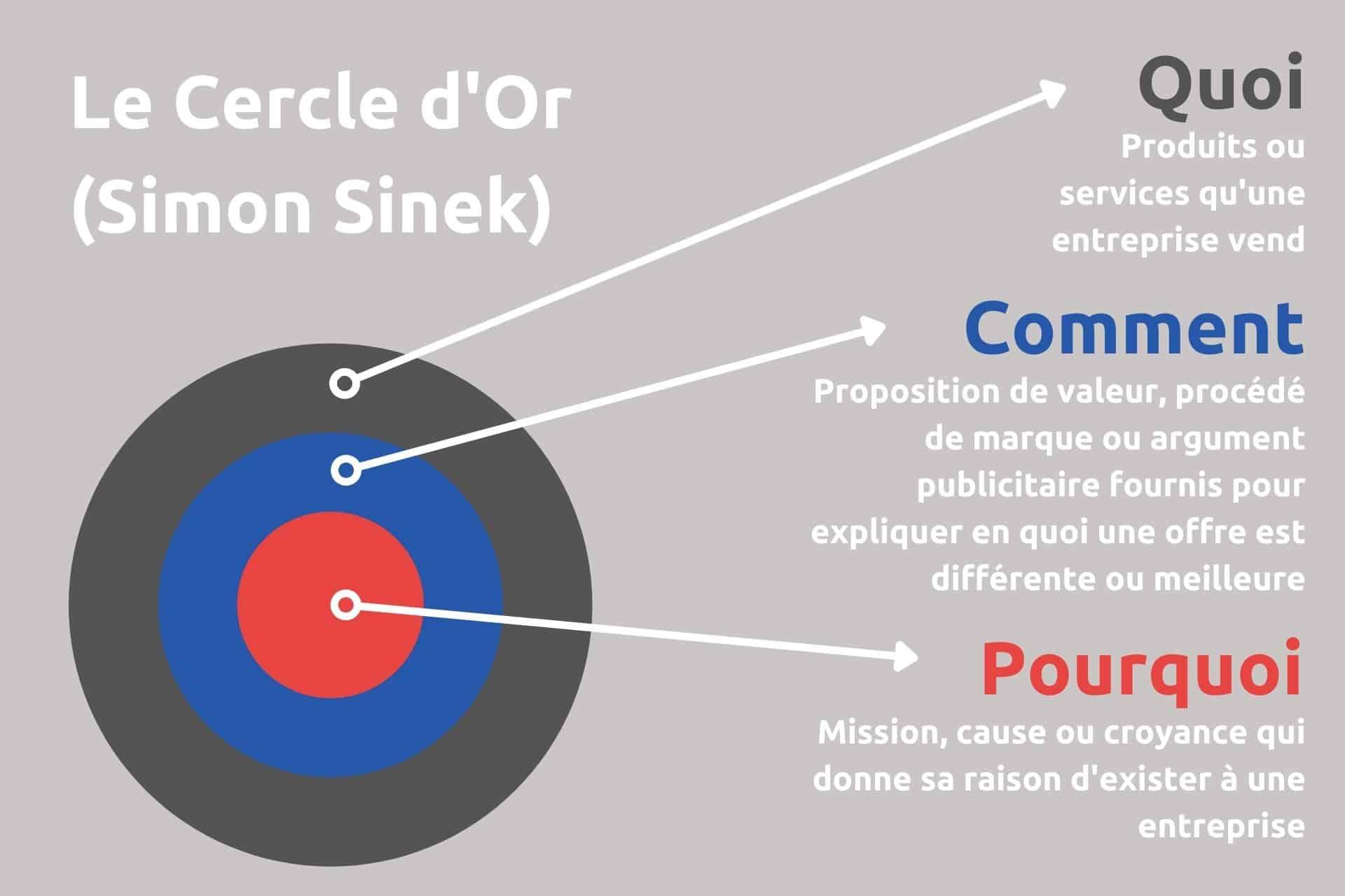 cercle d'or simon sinek